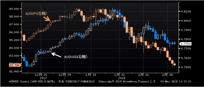 AUD_chart_20180305.png