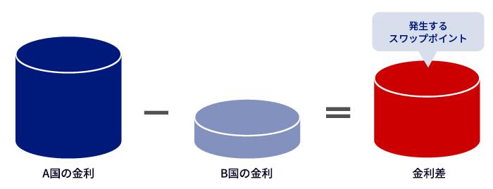 https://www.sbifxt.co.jp/advantage/images/swap_point.png
